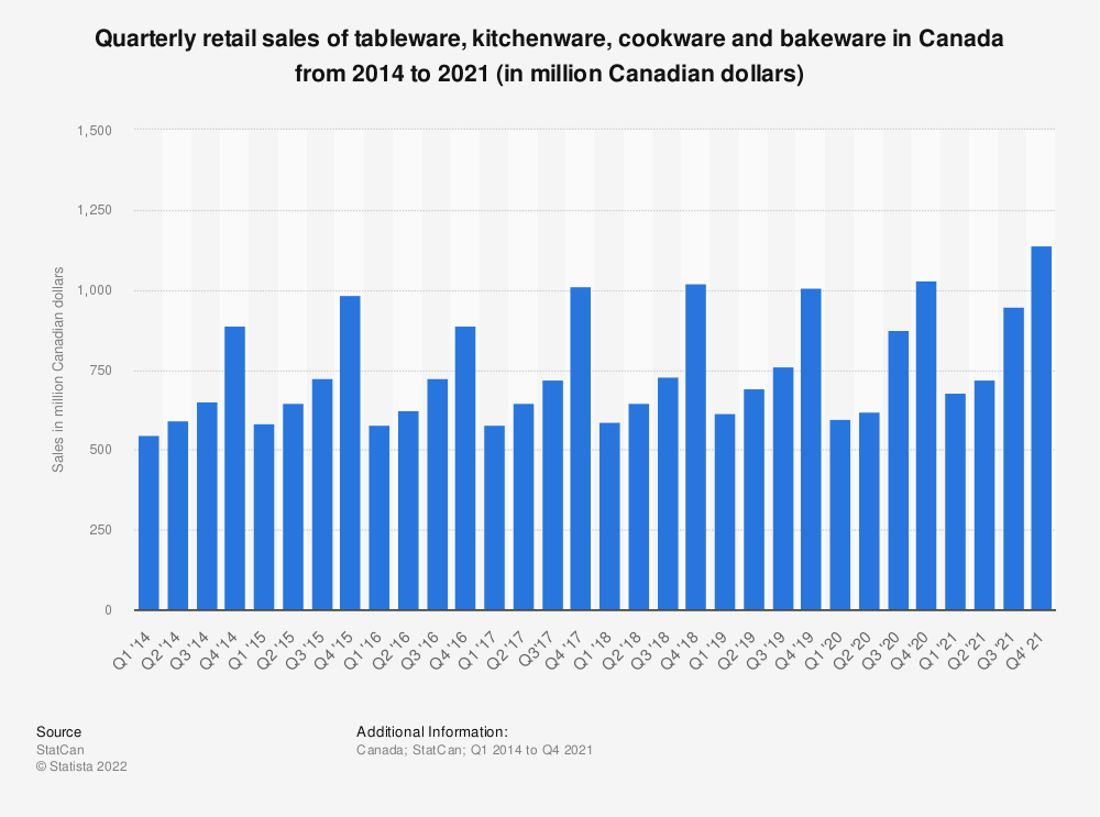 Statistic: Quarterly retail sales of tableware, kitchenware, cookware and bakeware in Canada from 2014 to 2019 (in million Canadian dollars) | Statista