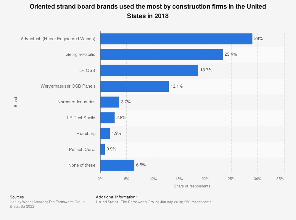 Statistic: Oriented strand board brands used the most by construction firms in the United States in 2018 | Statista