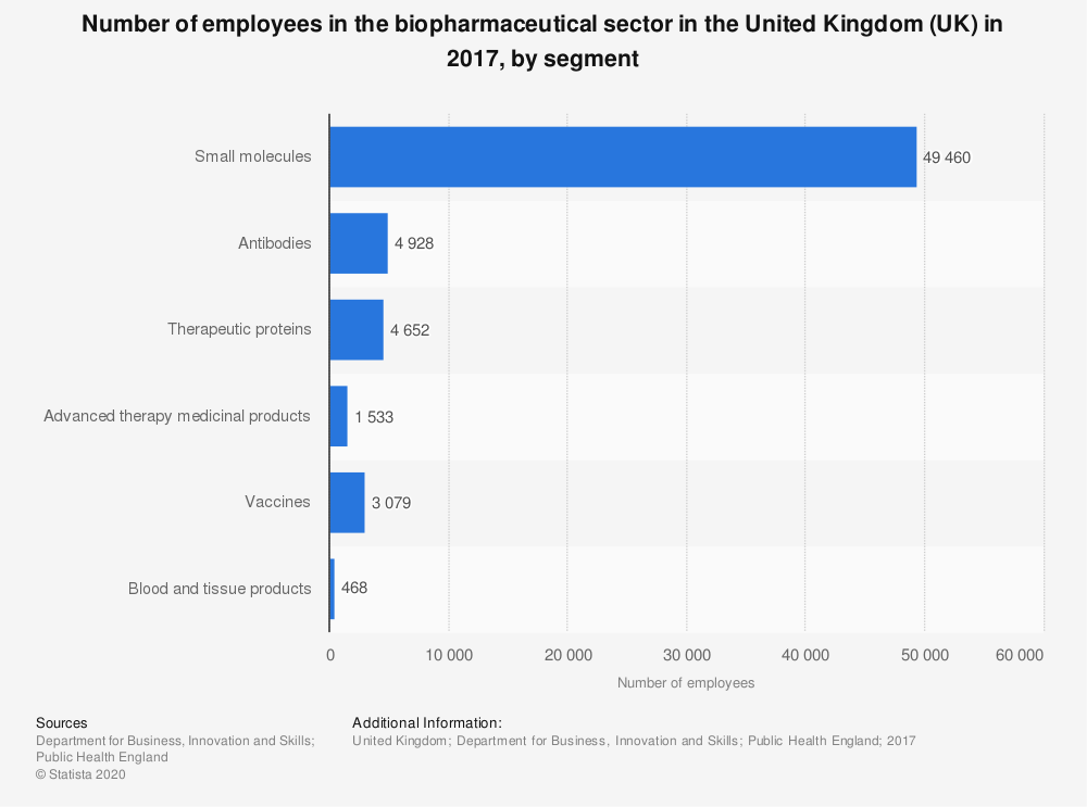 Statistic: Number of employees in the biopharmaceutical sector in the United Kingdom (UK) in 2017, by segment | Statista