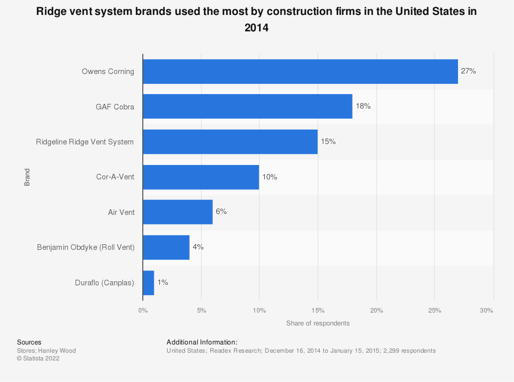 Statistic: Ridge vent system brands used the most by construction firms in the United States in 2014 | Statista