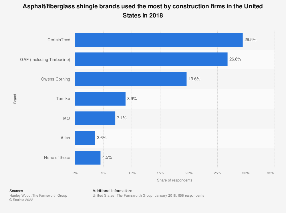 Statistic: Asphalt/fiberglass shingle brands used the most by construction firms in the United States in 2018 | Statista