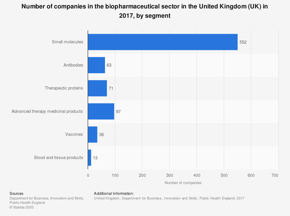 Statistic: Number of companies in the biopharmaceutical sector in the United Kingdom (UK) in 2017, by segment | Statista