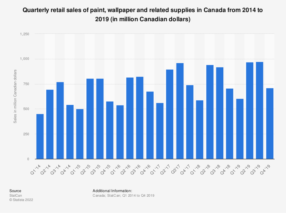Statistic: Quarterly retail sales of paint, wallpaper and related supplies in Canada from 2014 to 2019 (in million Canadian dollars) | Statista