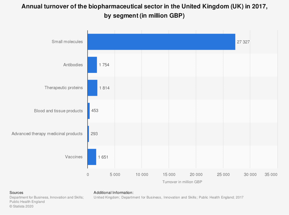 Statistic: Annual turnover of the biopharmaceutical sector in the United Kingdom (UK) in 2017, by segment (in million GBP) | Statista