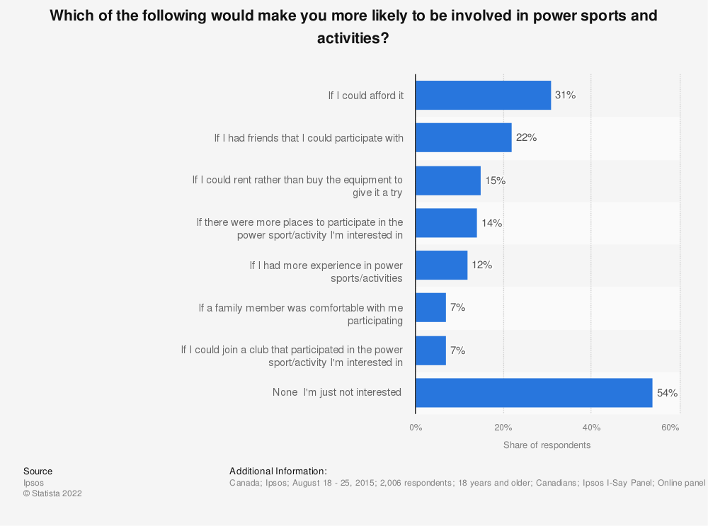 Statistic: Which of the following would make you more likely to be involved in power sports and activities? | Statista