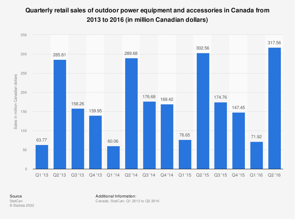 Statistic: Quarterly retail sales of outdoor power equipment and accessories in Canada from 2013 to 2016 (in million Canadian dollars) | Statista