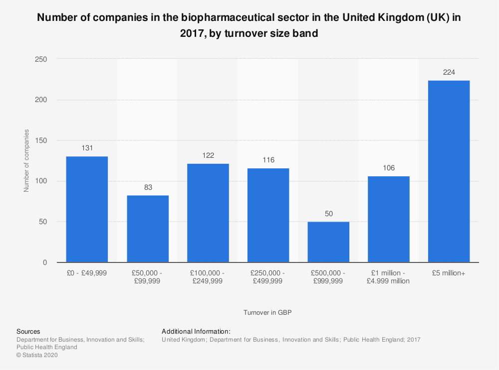 Statistic: Number of companies in the biopharmaceutical sector in the United Kingdom (UK) in 2017, by turnover size band | Statista