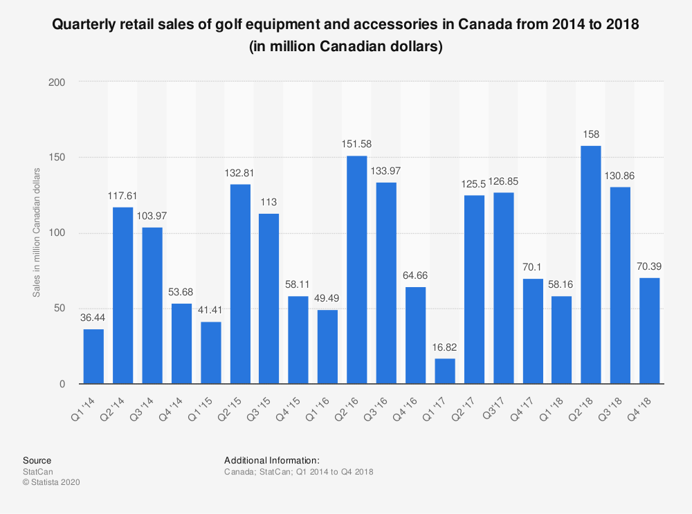 Statistic: Quarterly retail sales of golf equipment and accessories in Canada from 2014 to 2018 (in million Canadian dollars)   Statista