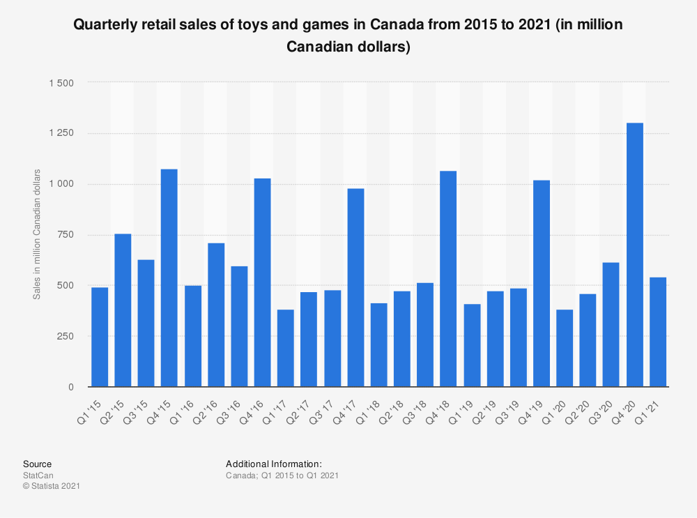 Statistic: Quarterly retail sales of toys and games in Canada from 2014 to 2018 (in million Canadian dollars)* | Statista