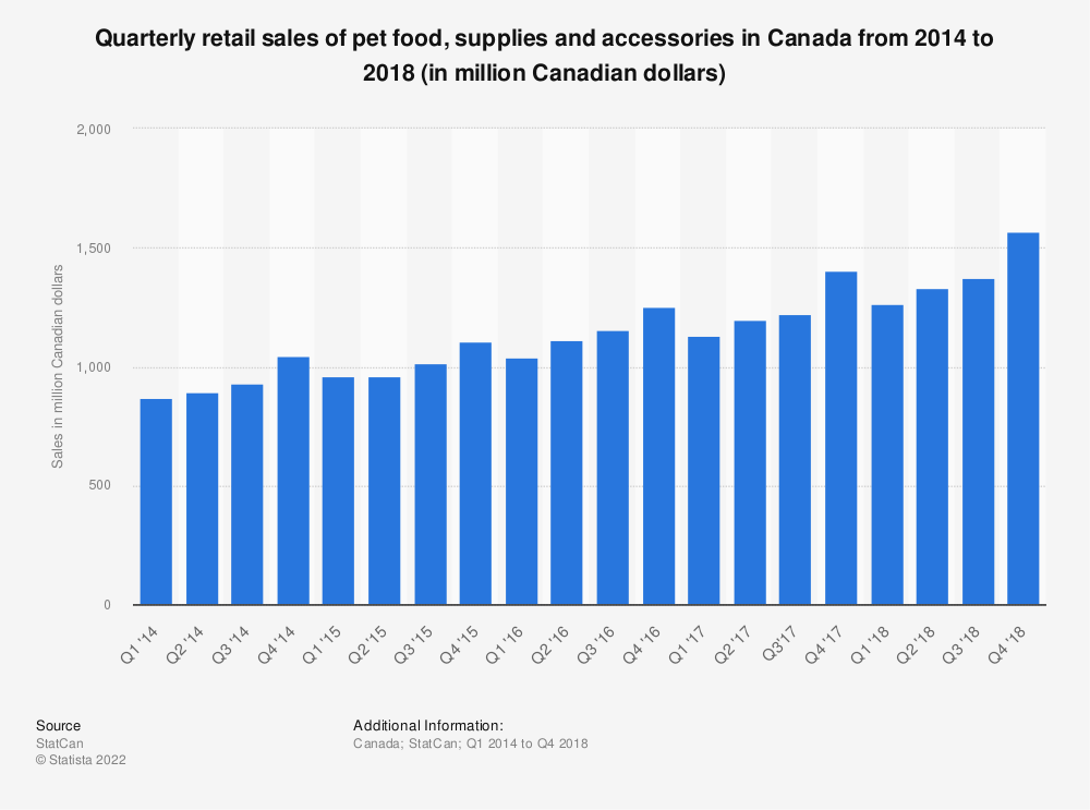 Statistic: Quarterly retail sales of pet food, supplies and accessories in Canada from 2014 to 2018 (in million Canadian dollars) | Statista