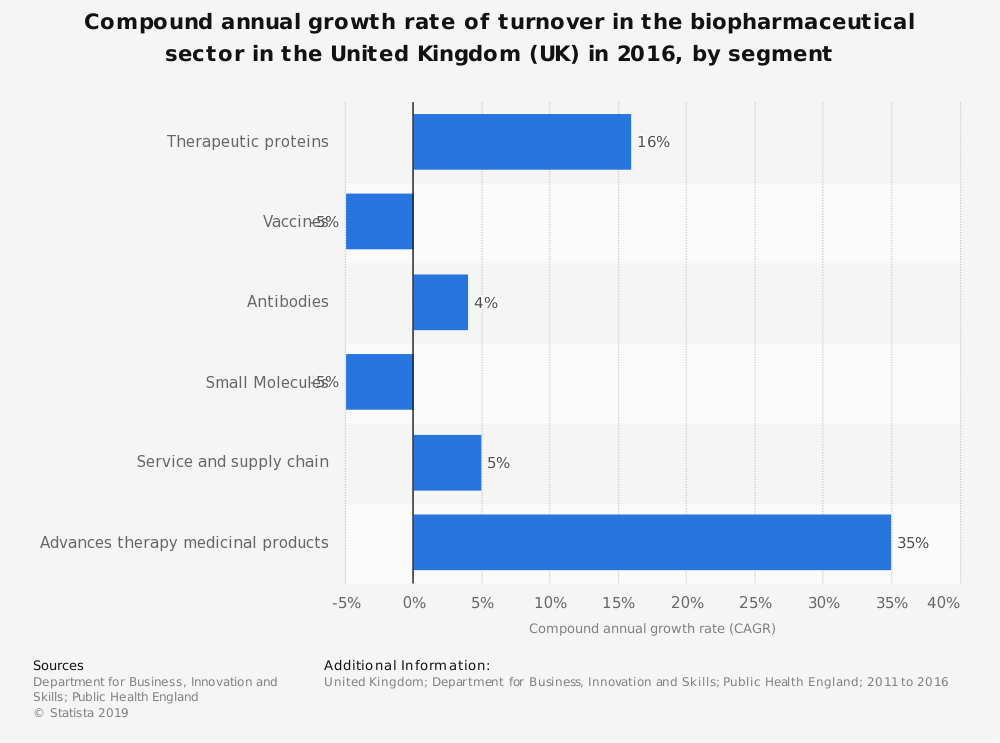 Statistic: Compound annual growth rate of turnover in the biopharmaceutical sector in the United Kingdom (UK) in 2016, by segment | Statista