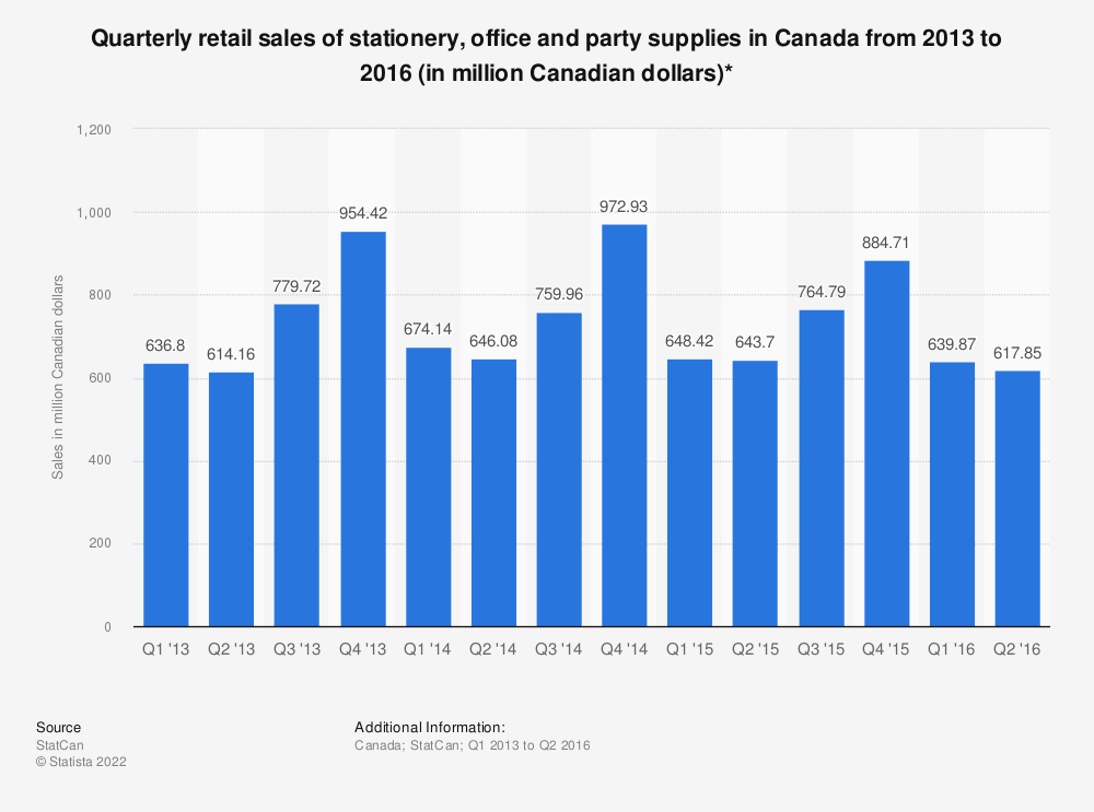 Statistic: Quarterly retail sales of stationery, office and party supplies in Canada from 2013 to 2016 (in million Canadian dollars)* | Statista
