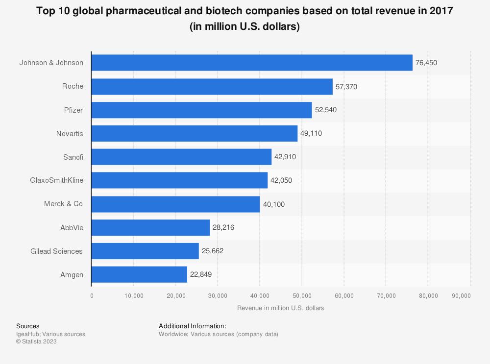 Statistic: Top 10 global pharmaceutical and biotech companies based on total revenue in 2017 (in million U.S. dollars) | Statista