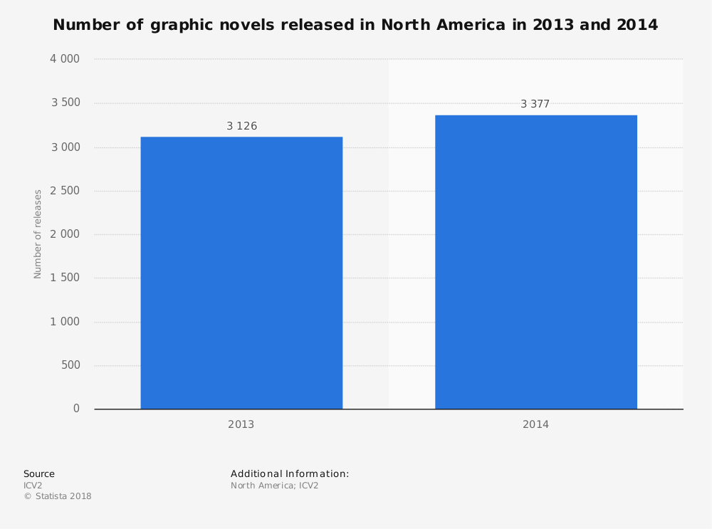 Statistic: Number of graphic novels released in North America in 2013 and 2014 | Statista