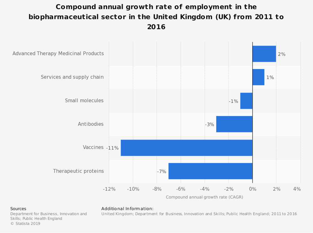 Statistic: Compound annual growth rate of employment in the biopharmaceutical sector in the United Kingdom (UK) from 2011 to 2016 | Statista
