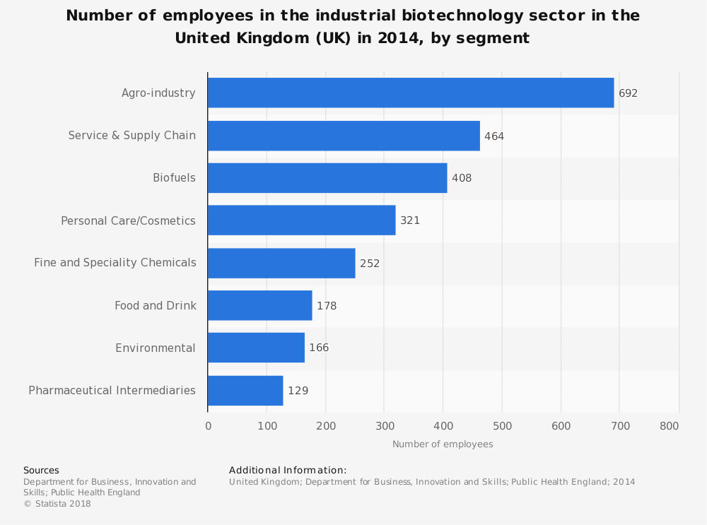 Statistic: Number of employees in the industrial biotechnology sector in the United Kingdom (UK) in 2014, by segment | Statista