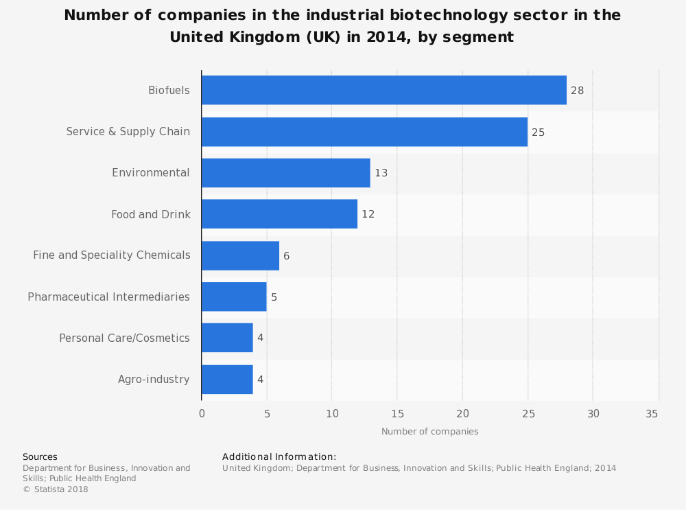 Statistic: Number of companies in the industrial biotechnology sector in the United Kingdom (UK) in 2014, by segment | Statista