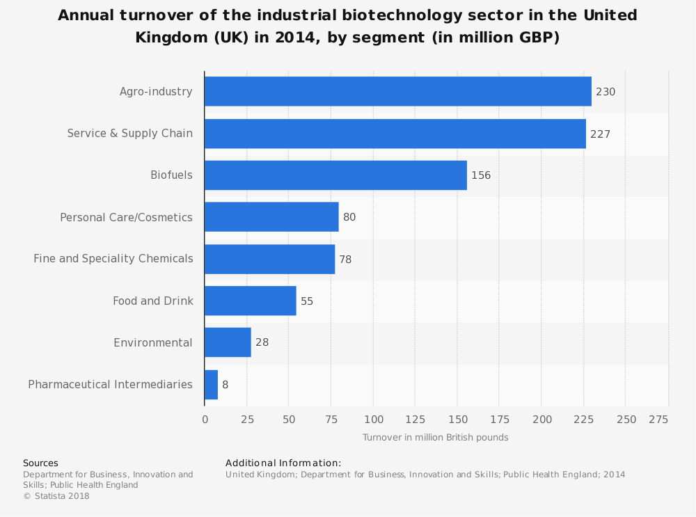 Statistic: Annual turnover of the industrial biotechnology sector in the United Kingdom (UK) in 2014, by segment (in million GBP) | Statista