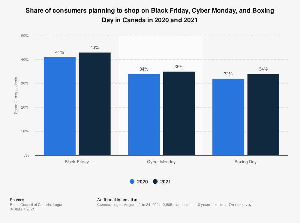 Statistic: Share of consumers planning to shop on Black Friday and Cyber Monday in Canada as of October 2019   Statista