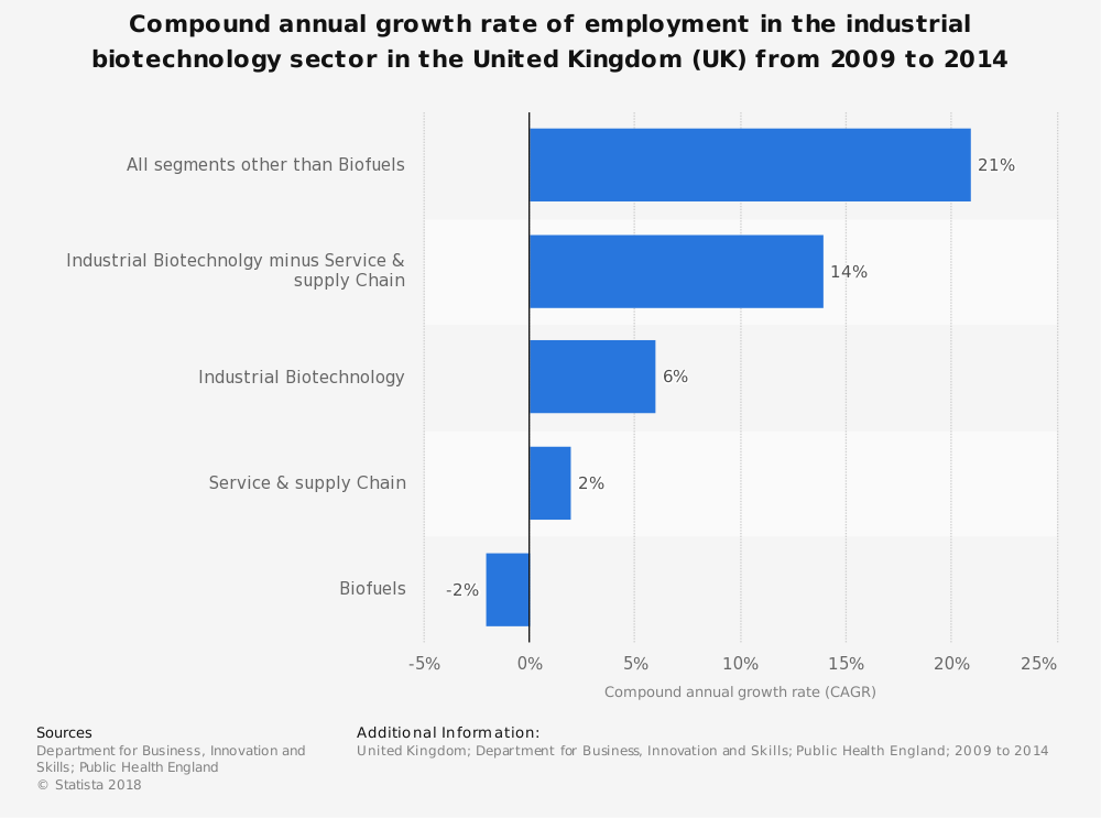 Statistic: Compound annual growth rate of employment in the industrial biotechnology sector in the United Kingdom (UK) from 2009 to 2014 | Statista