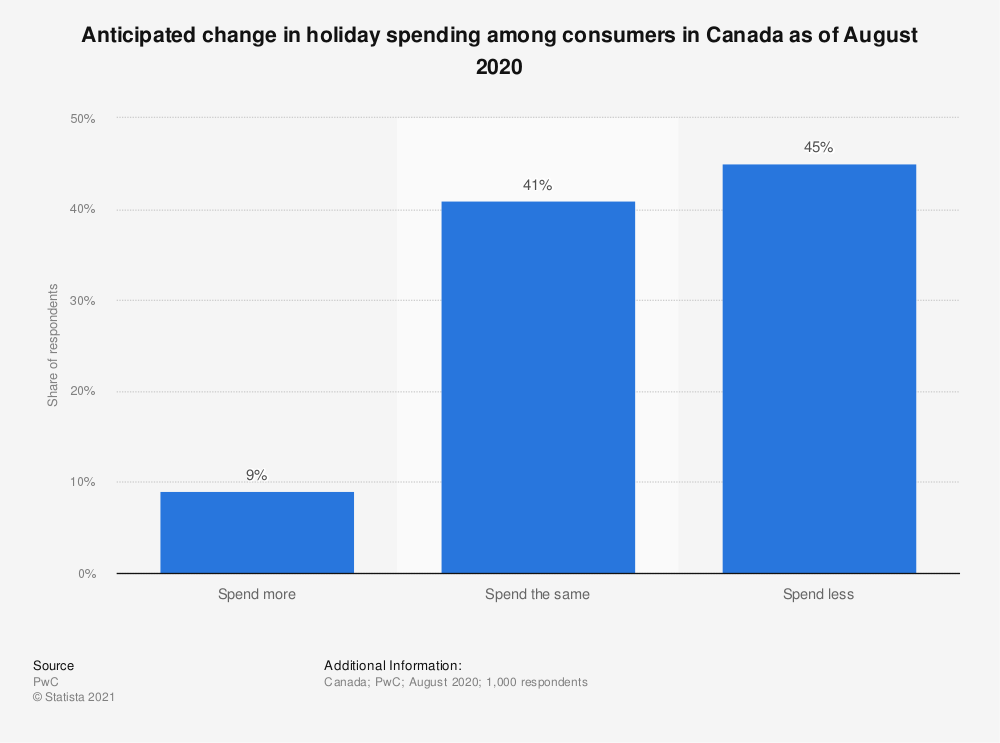 Statistic: Anticipated change in holiday spending among consumers in Canada as of October 2019 | Statista