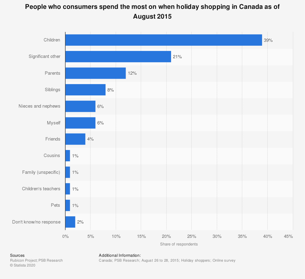 Statistic: People who consumers spend the most on when holiday shopping in Canada as of August 2015 | Statista
