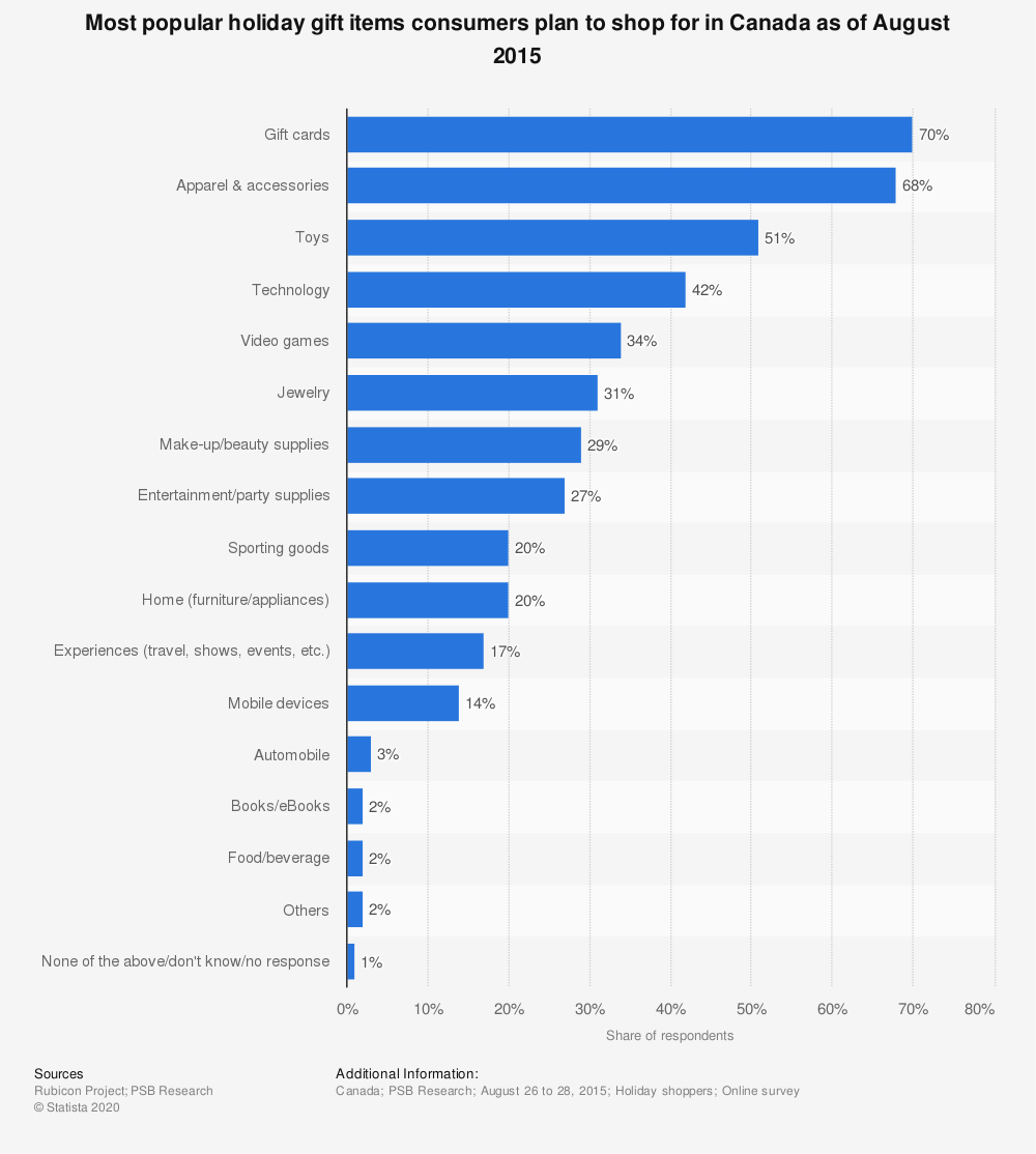 Statistic: Most popular holiday gift items consumers plan to shop for in Canada as of August 2015 | Statista