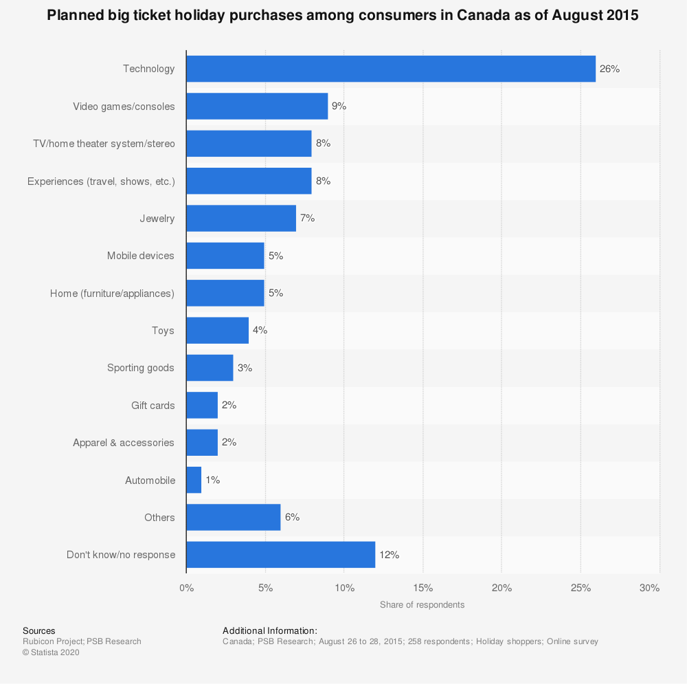 Statistic: Planned big ticket holiday purchases among consumers in Canada as of August 2015 | Statista