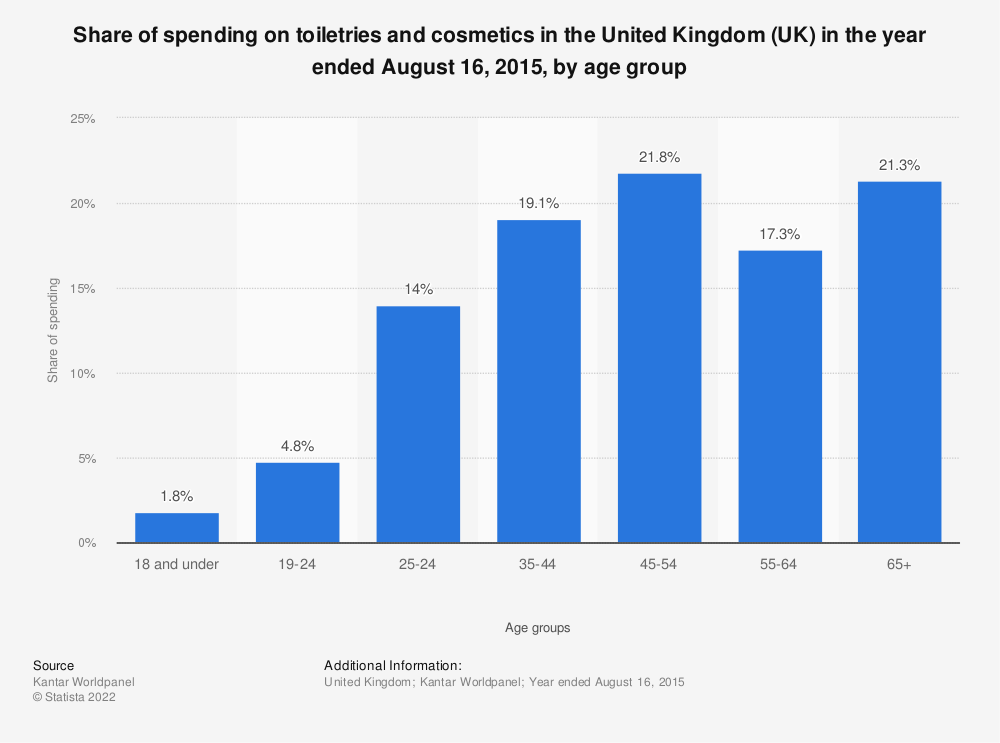 Statistic: Share of spending on toiletries and cosmetics in the United Kingdom (UK) in the year ended August 16, 2015, by age group | Statista