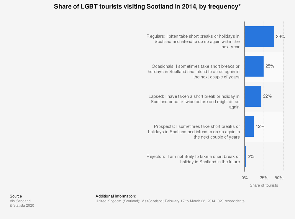Statistic: Share of LGBT tourists visiting Scotland in 2014, by frequency*   Statista