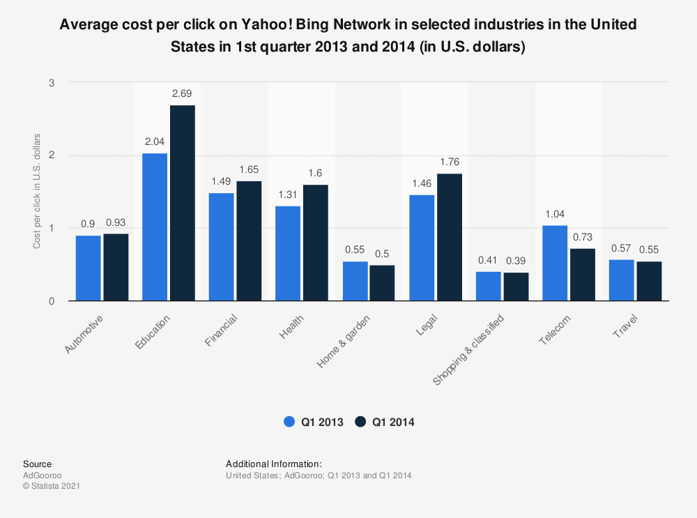 Statistic: Average cost per click on Yahoo! Bing Network in selected industries in the United States in 1st quarter 2013 and 2014 (in U.S. dollars) | Statista