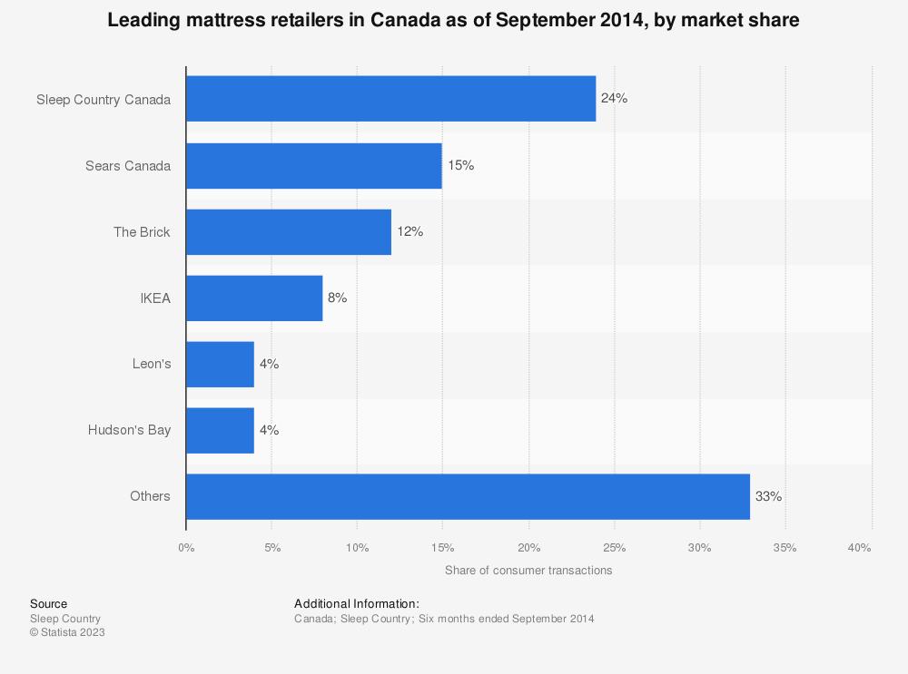 Mattress Industry Market Share Canada 2014 Statistic