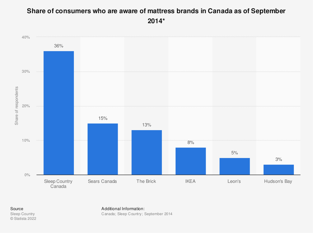 Statistic: Share of consumers who are aware of mattress brands in Canada as of September 2014*   Statista