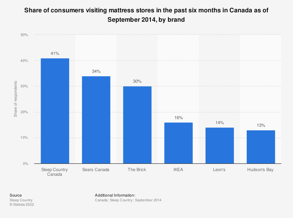 Statistic: Share of consumers visiting mattress stores in the past six months in Canada as of September 2014, by brand | Statista