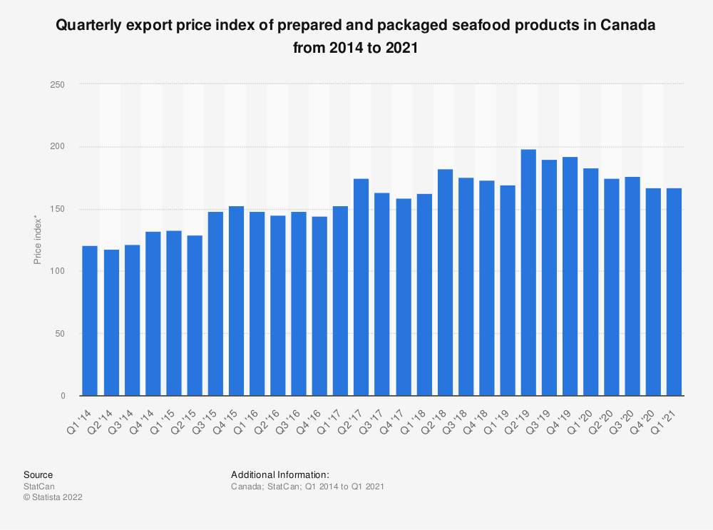 Statistic: Quarterly export price index of prepared and packaged seafood products in Canada from 2014 to 2020* | Statista