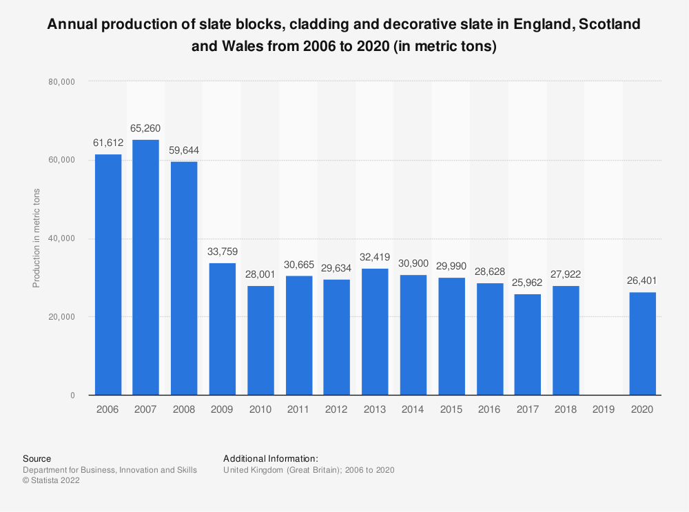 Statistic: Annual production of slate blocks, cladding and decorative slate in Great Britain (GB) from 2006 to 2018 (in metric tons)   Statista