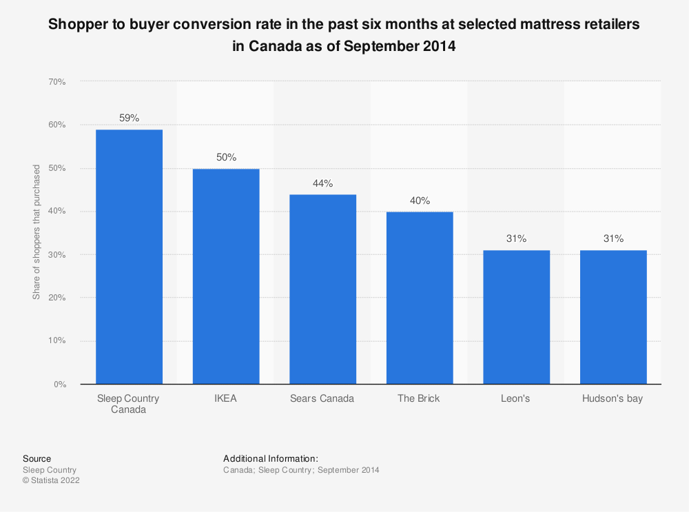 Statistic: Shopper to buyer conversion rate in the past six months at selected mattress retailers in Canada as of September 2014 | Statista
