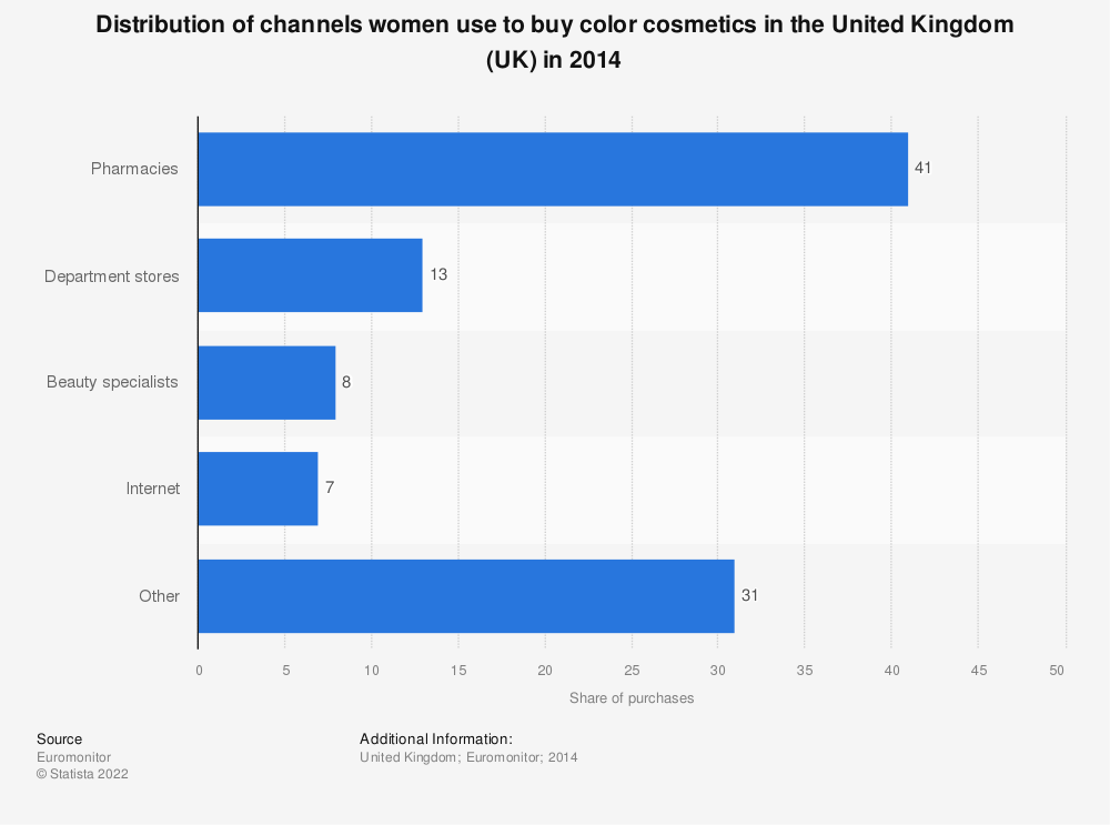 Statistic: Distribution of channels women use to buy color cosmetics in the United Kingdom (UK) in 2014 | Statista