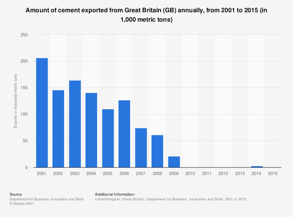 Statistic: Amount of cement exported from Great Britain (GB) annually, from 2001 to 2015 (in 1,000 metric tons) | Statista