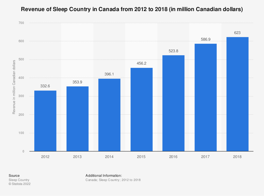 Statistic: Revenue of Sleep Country in Canada from 2012 to 2018 (in million Canadian dollars) | Statista