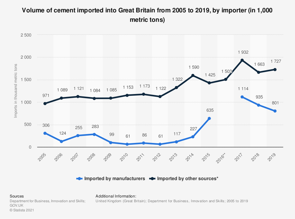 Statistic: Annual amount of cement imported into Great Britain from 2001 to 2018, by importer (in 1,000 metric tons) | Statista