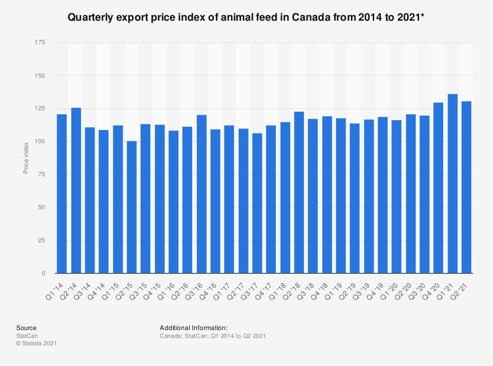 Statistic: Quarterly export price index of animal feed in Canada from 2014 to 2018*  | Statista