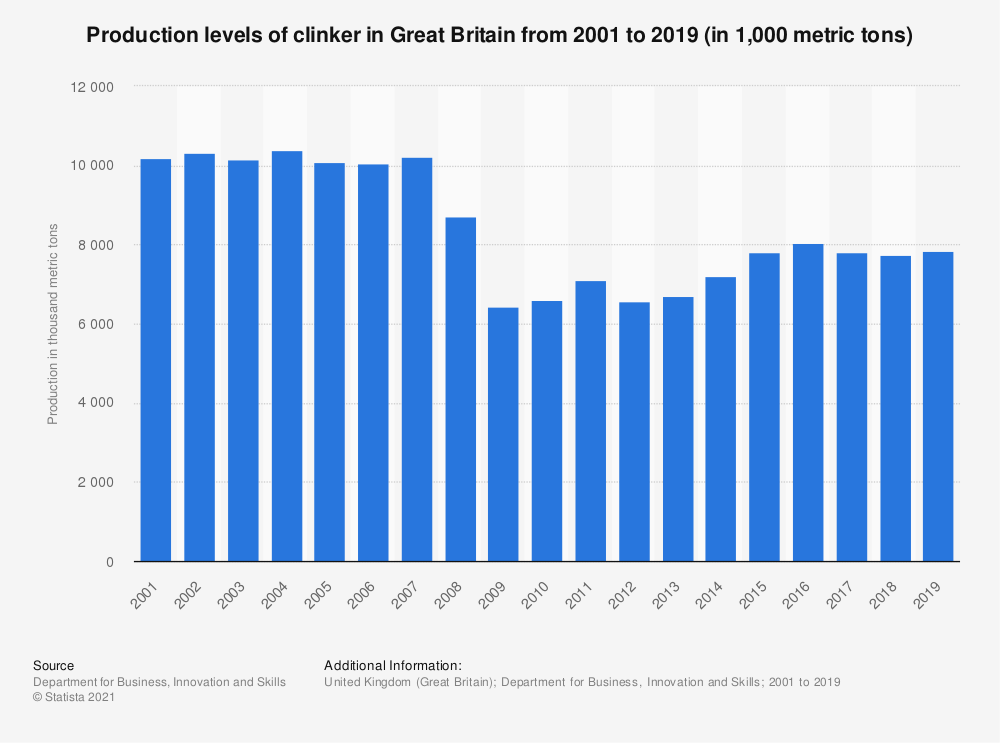 Statistic: Production levels of clinker in Great Britain from 2001 to 2017 (in 1,000 metric tons) | Statista