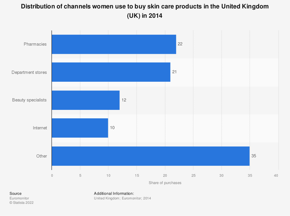 Statistic: Distribution of channels women use to buy skin care products in the United Kingdom (UK) in 2014 | Statista