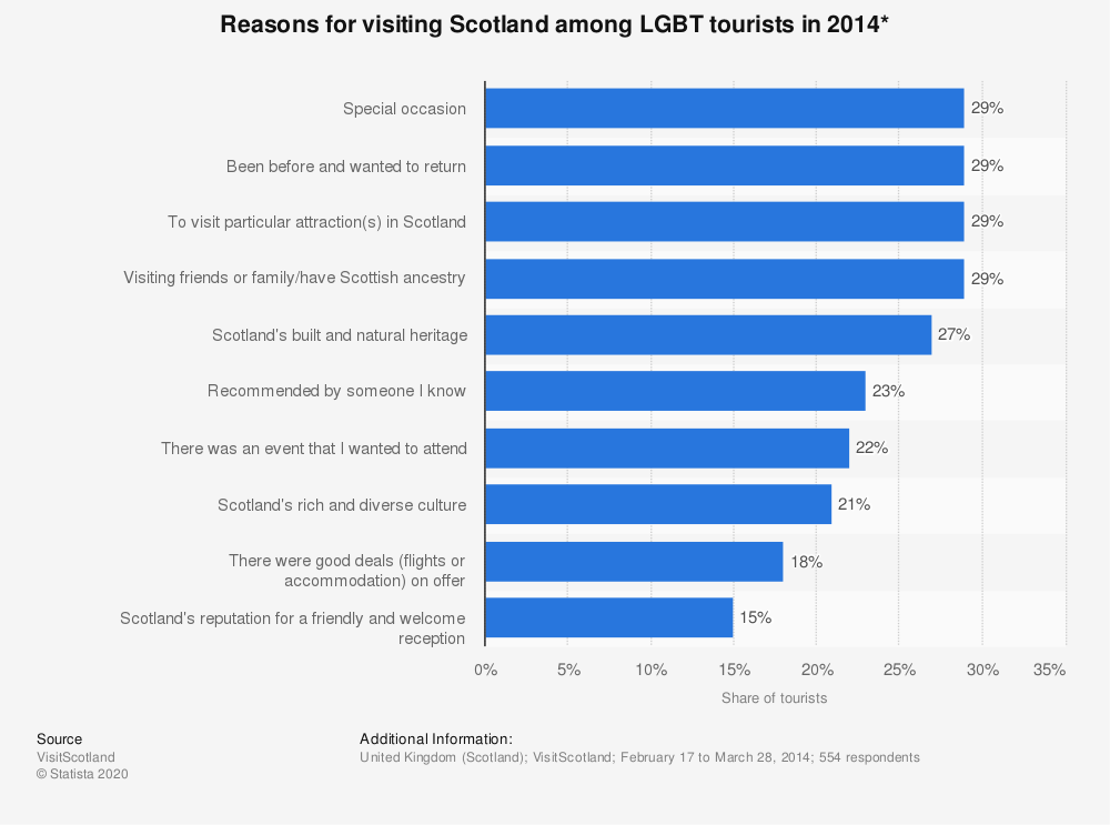 Statistic: Reasons for visiting Scotland among LGBT tourists in 2014* | Statista