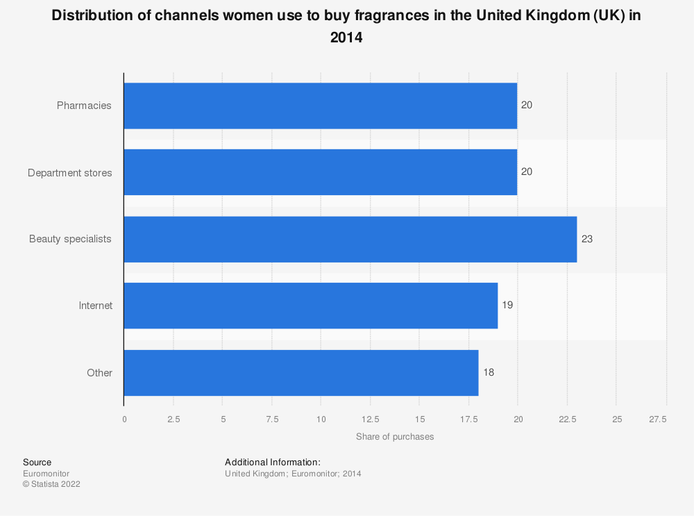 Statistic: Distribution of channels women use to buy fragrances in the United Kingdom (UK) in 2014 | Statista