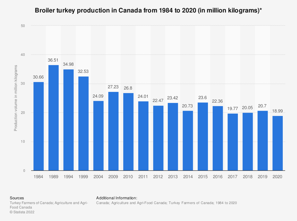 Statistic: Broiler turkey production in Canada from 1984 to 2019 (in million kilograms)* | Statista