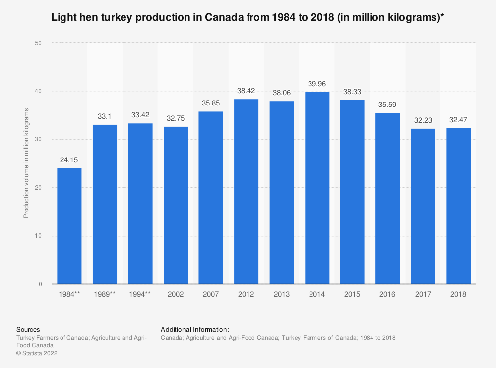 Statistic: Light hen turkey production in Canada from 1984 to 2018 (in million kilograms)* | Statista