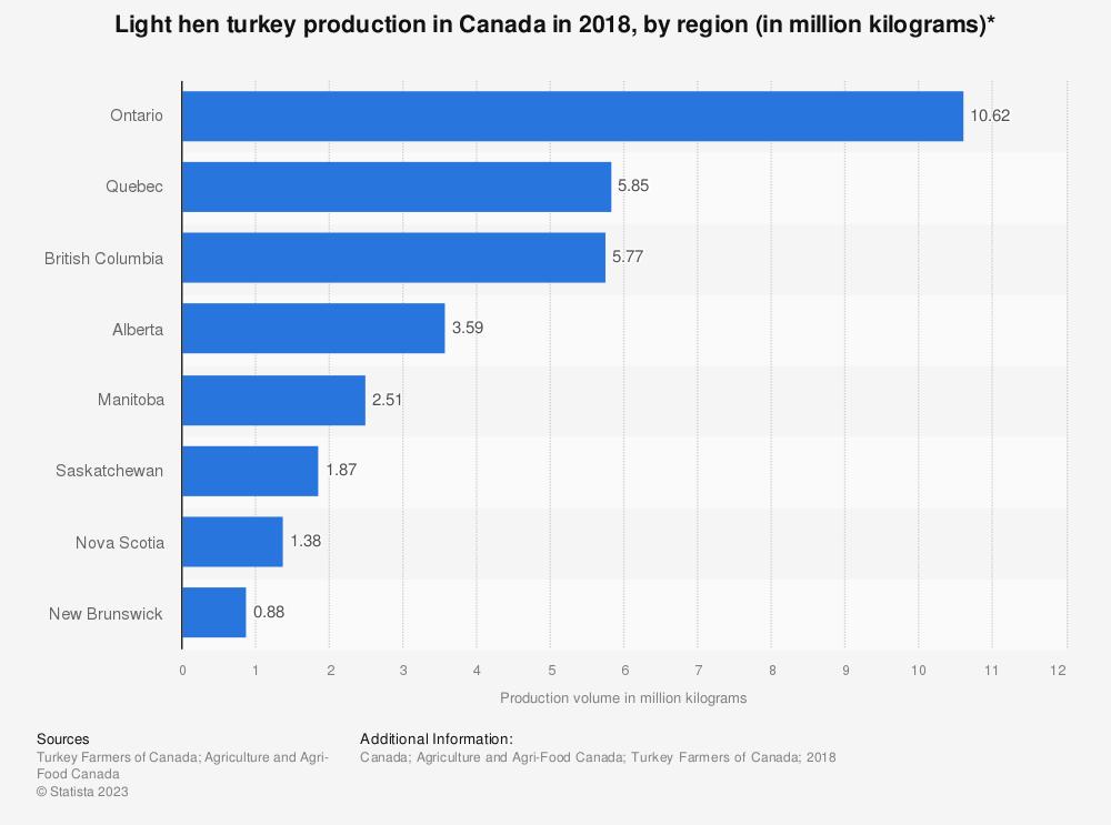 Statistic: Light hen turkey production in Canada in 2018, by region (in million kilograms)*   Statista