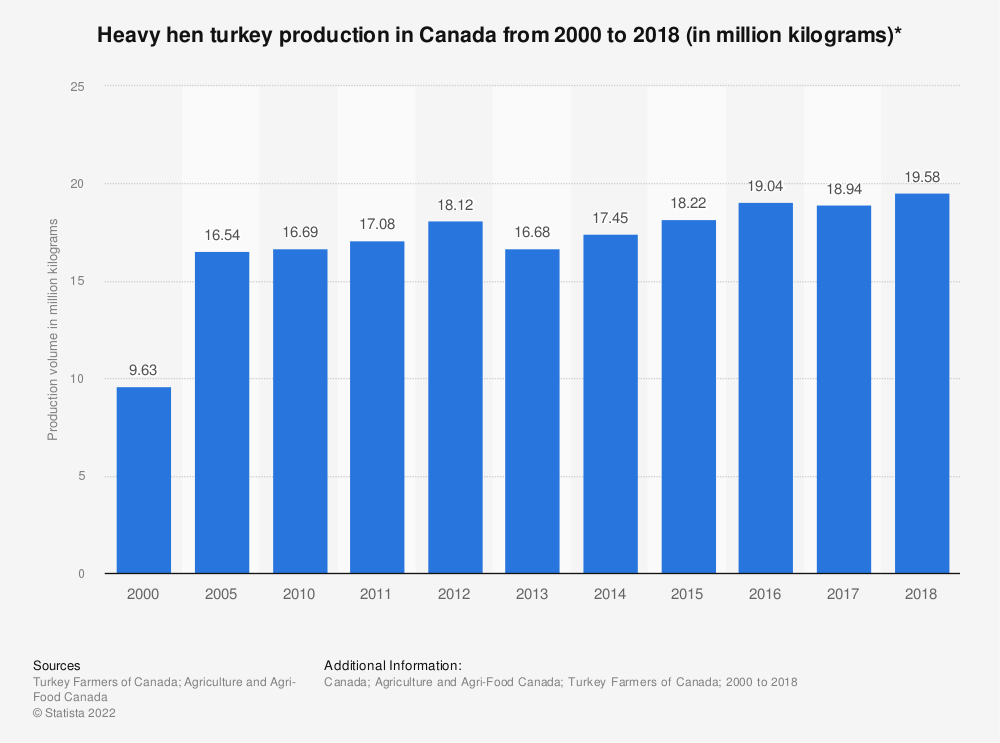 Statistic: Heavy hen turkey production in Canada from 2000 to 2018 (in million kilograms)* | Statista
